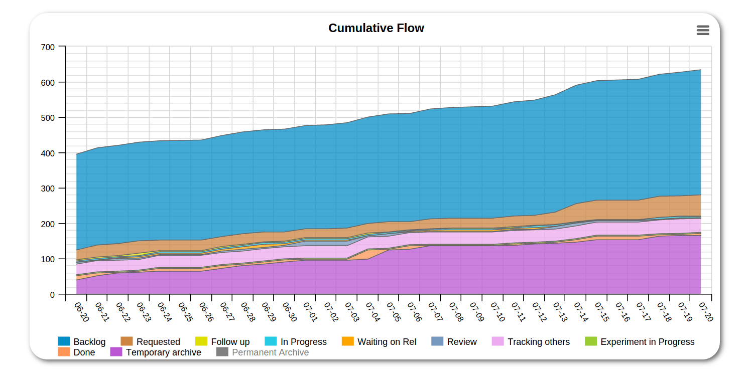 Cumulative flow diagram in kanbanize kanbanize blog cumulative flow diagram ccuart