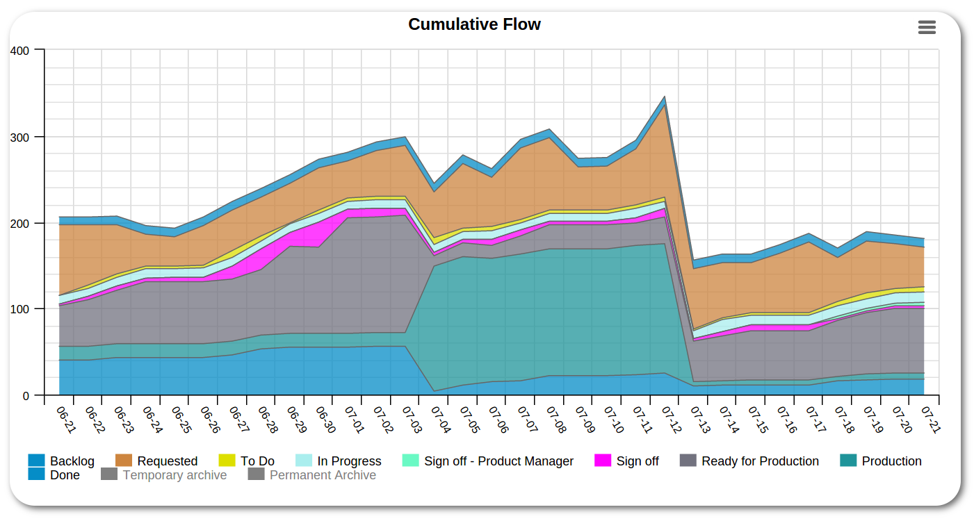 Cumulative flow diagram in kanbanize kanbanize blog cumulative flow diagram in kanbanize ccuart