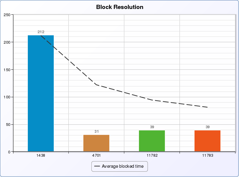 kanban-block-resolution-time