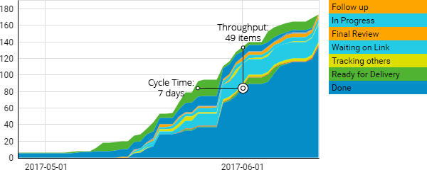 Lean KPI - Cumulative flow diagram