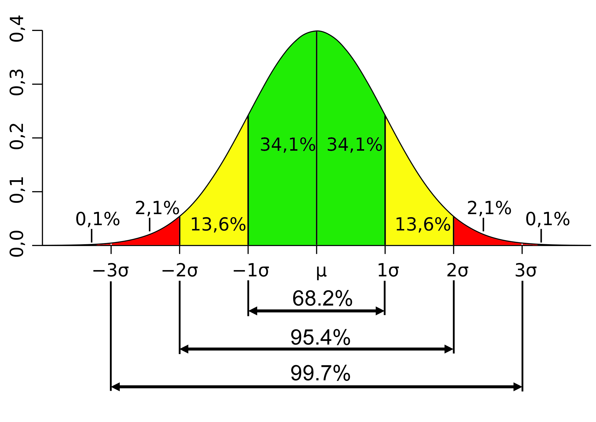 The 68-95-99 Statistical Distribution
