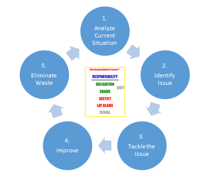 The Responsibility Process in Lean