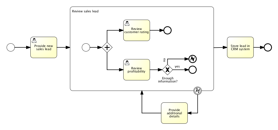 Sample BPM Process