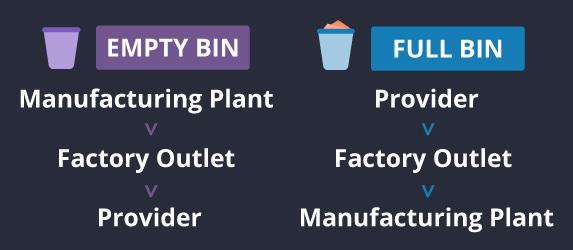 empty-vs-full-bins