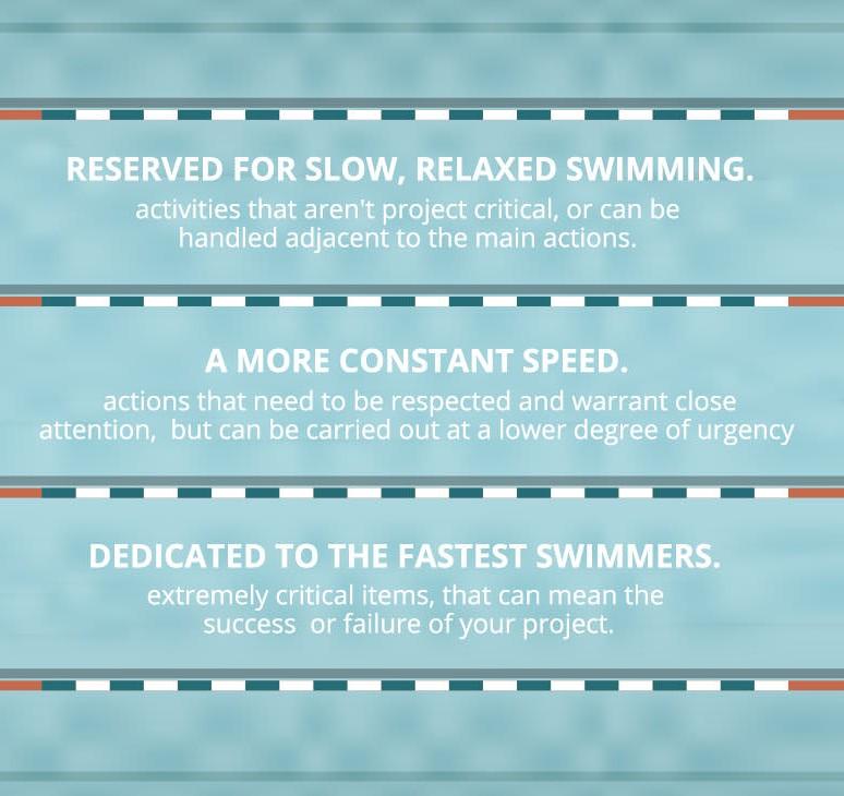 kanban swim lanes