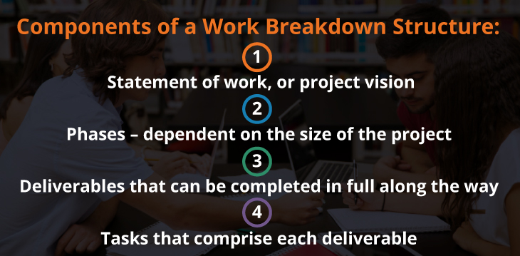 Components of a Work Breakdown Structure