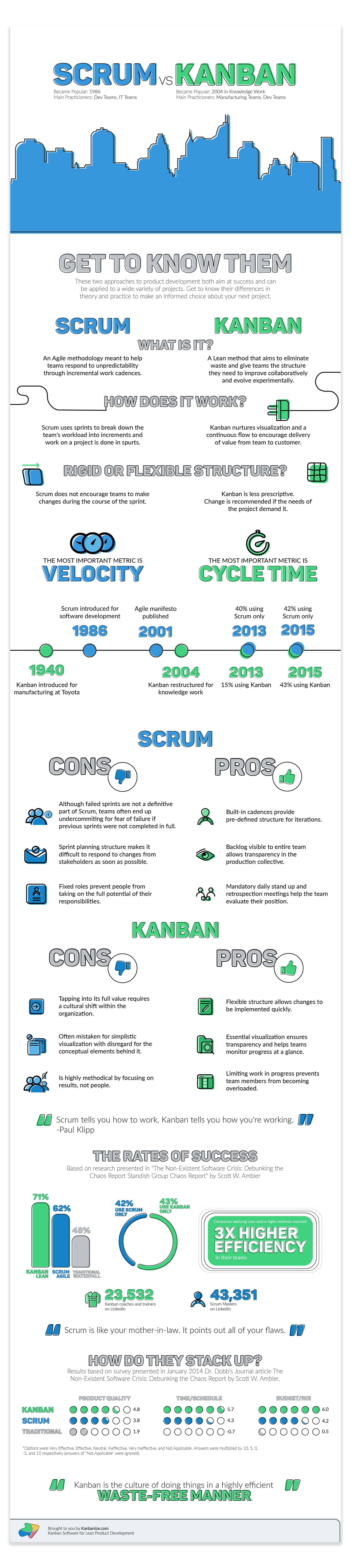 kanban vs scrum. what is the difference?