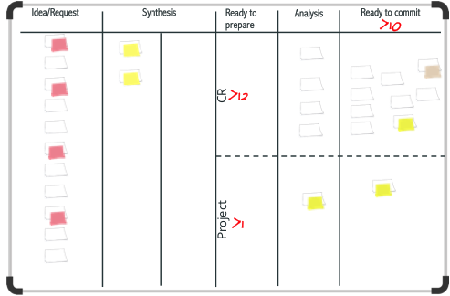 Figure 12: Upstream Kanban with minimum options limits