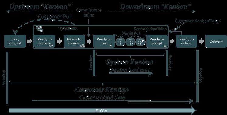 Figure 13: Customer Kanban