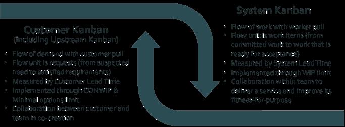 Figure 14: Customer versus System Kanban