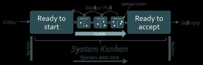Figure 2: System Kanban