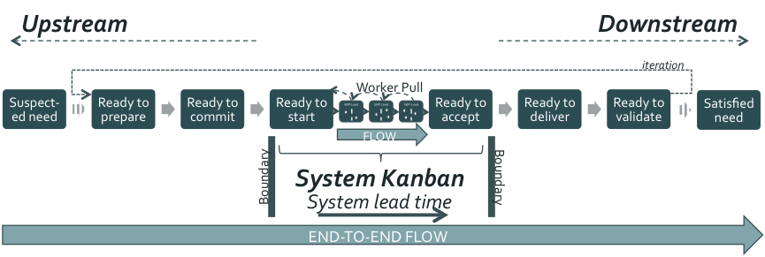 Figure 3: System Kanban in the context of the end-to-end flow