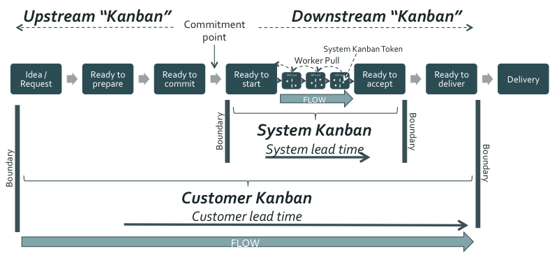 Figure 4: Pushing the boundaries beyond System Kanban