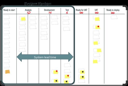 Figure 6: Downstream/System Kanban