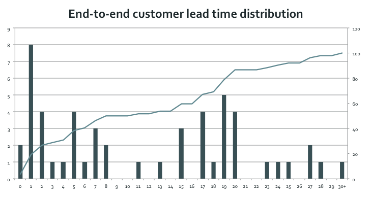 Figure 8: Distribution of Customer Lead Times