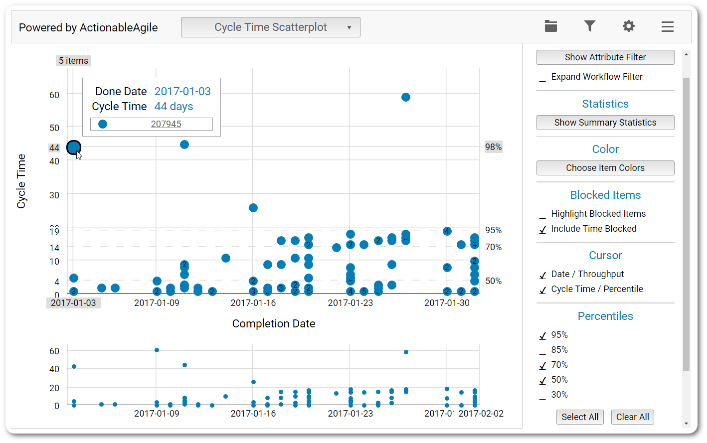 Cycle Time Scatterplot chart