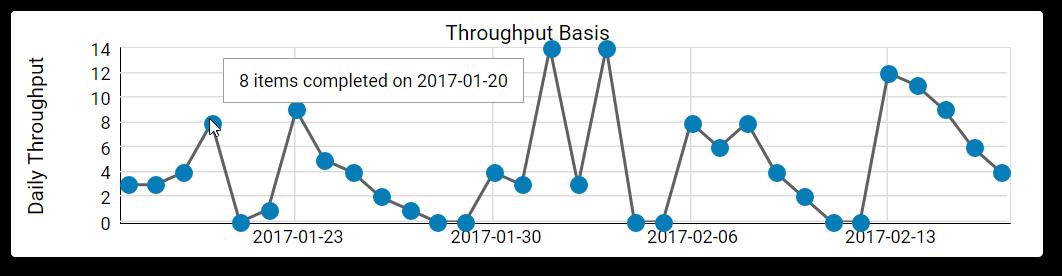 Monte Carlo Throughput basis