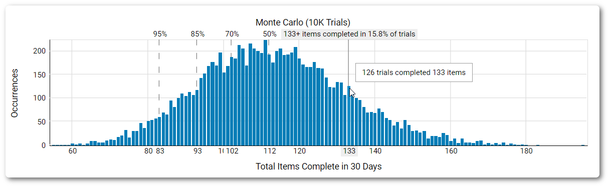 Monte Carlo occurrences