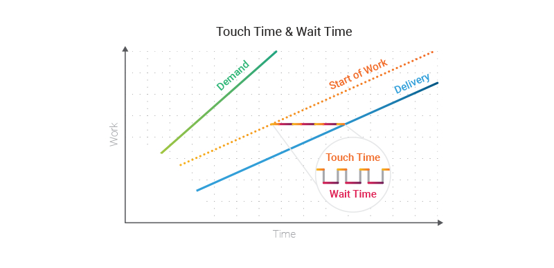 workflow diagram - wait time