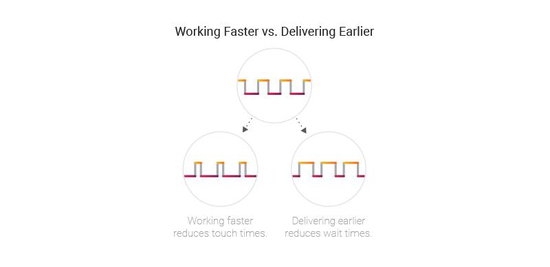 deliver work faster