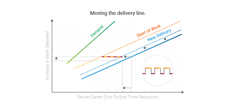 delivering work diagram
