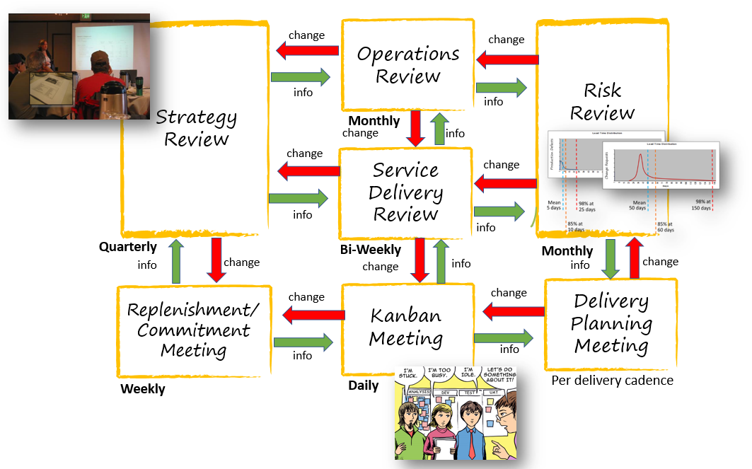 Communication flow in Kanban