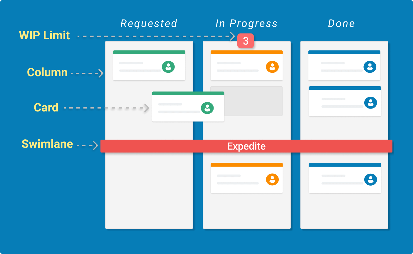 an example of the main elements on a kanban board