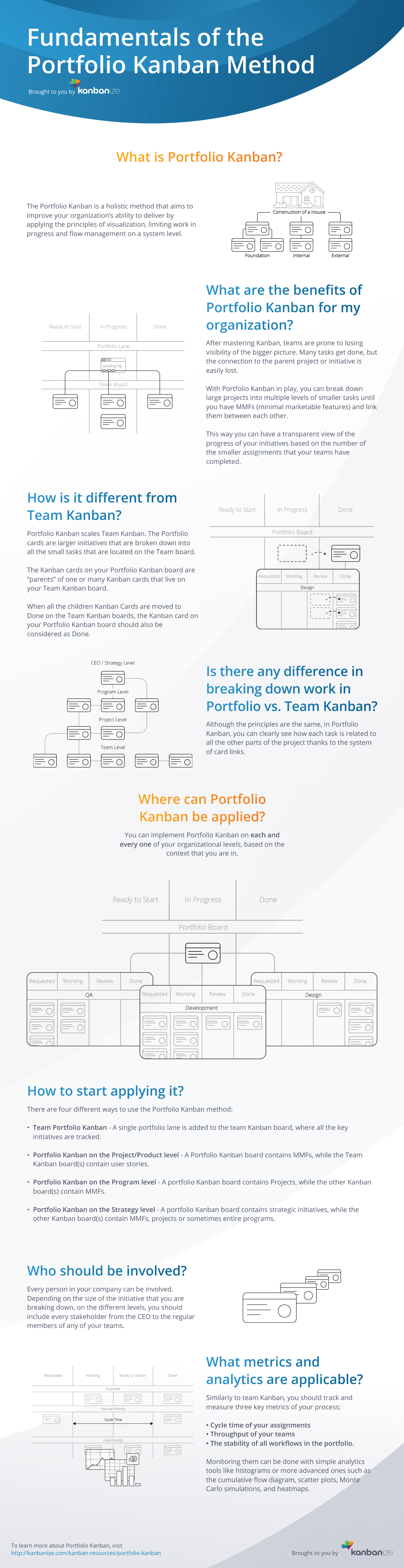 The Fundamentals of Portfolio Kanban Method