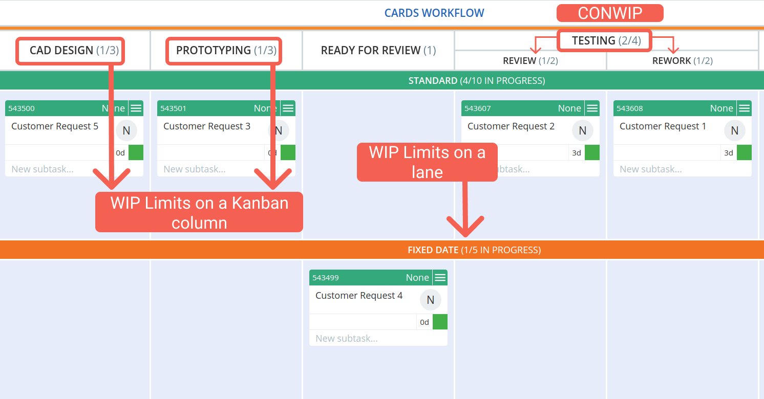 illustration of using WIP limit on a Kanban column, implementing CONWIP, and using WIP limits on horizontal lanes