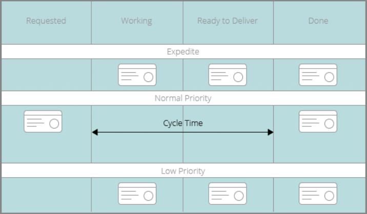cycle time definition