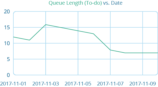 Kanban Tracking Queue Length Diagram