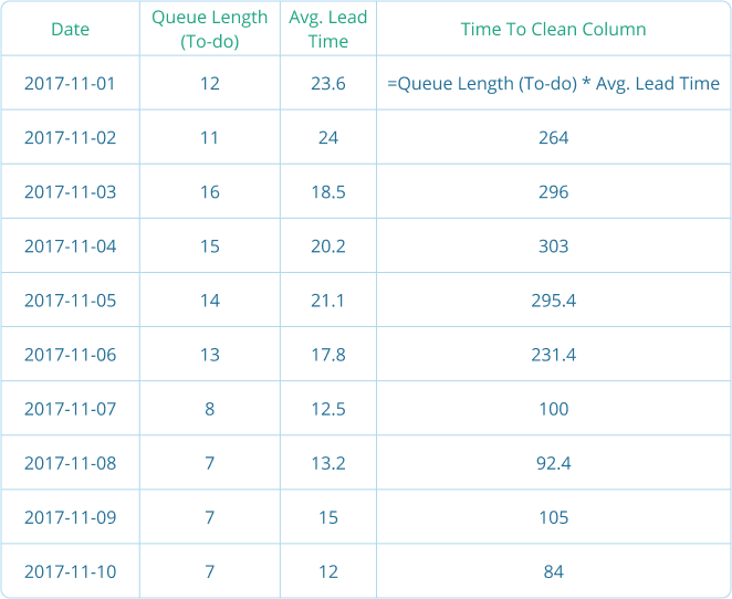 Kanban Tracking Queue Length Table