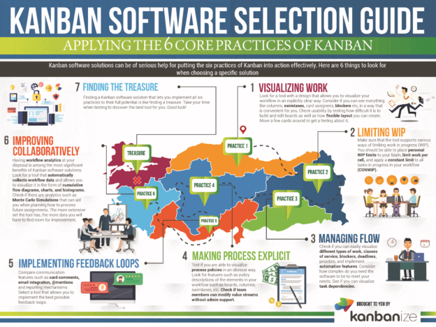 Kanban software selection guide infographic