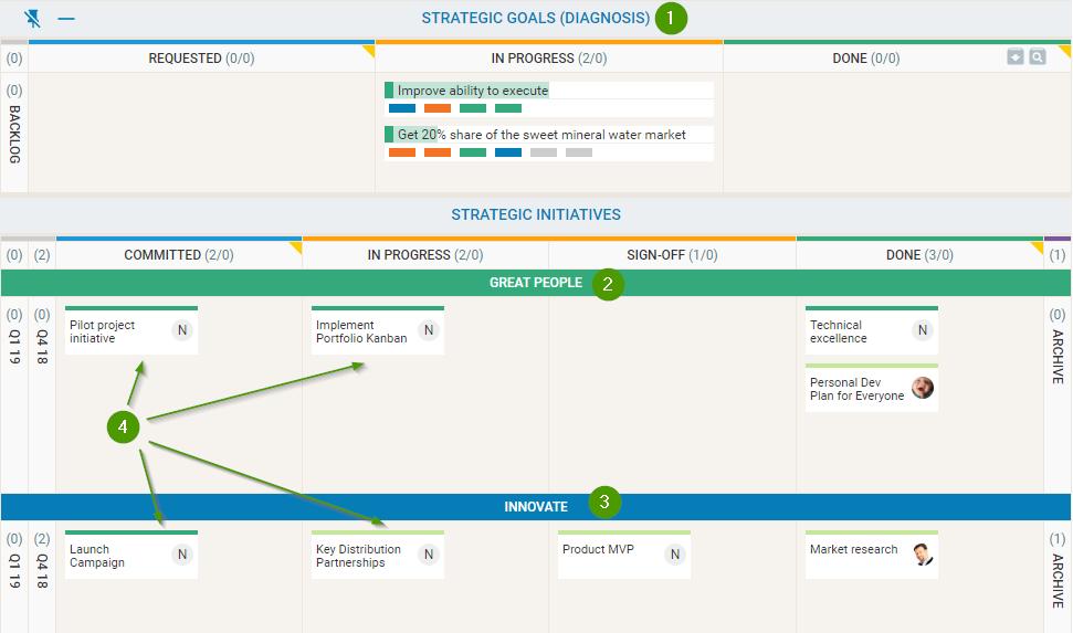 Strategy Portfolio Board