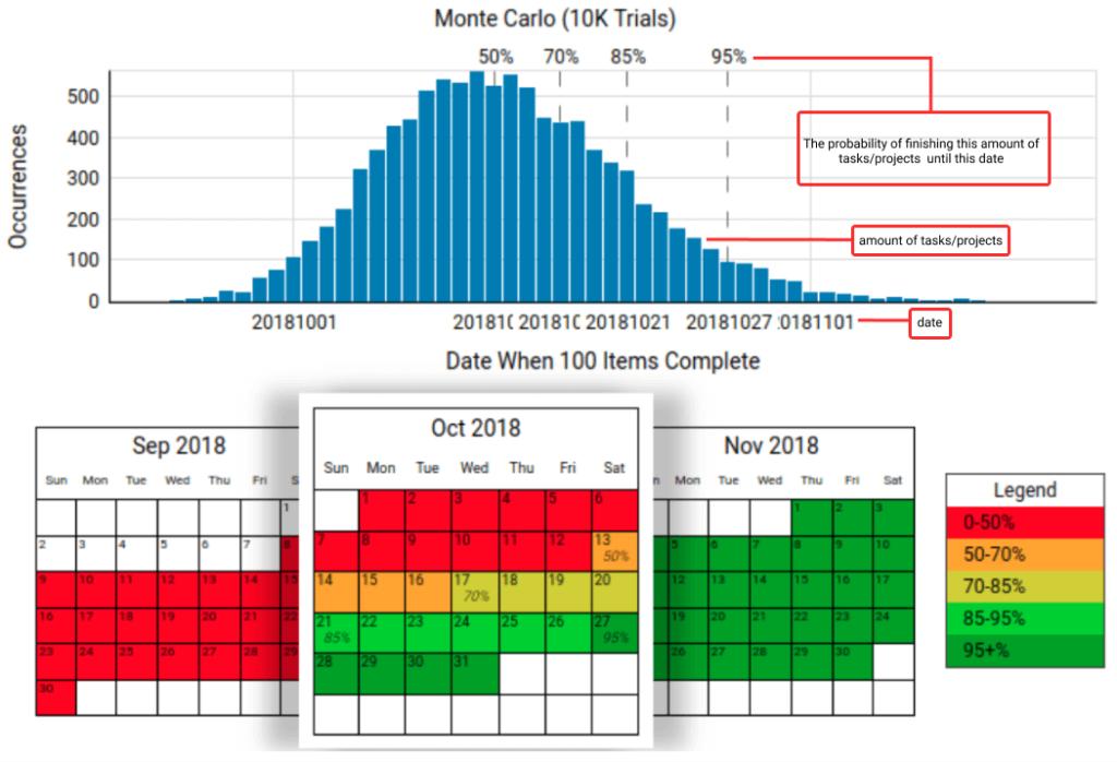 Monte-Carlo kanban forecasting