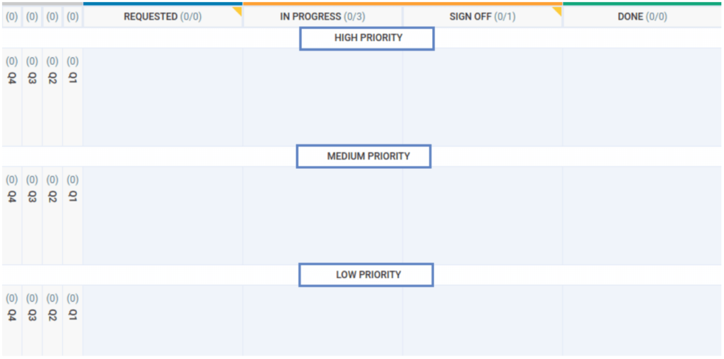 Prioritizing projects with kanban