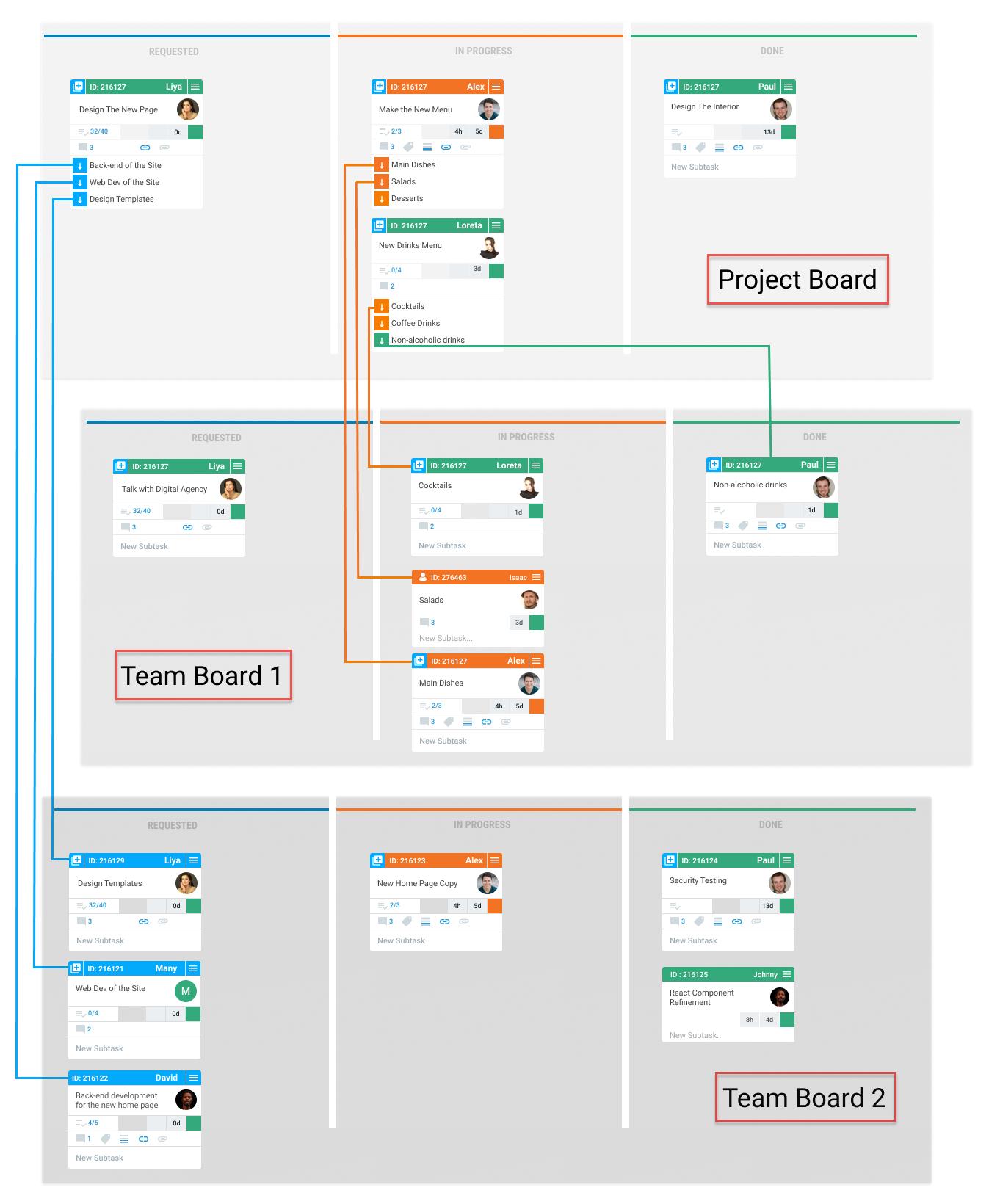portfolio-board + teamboard