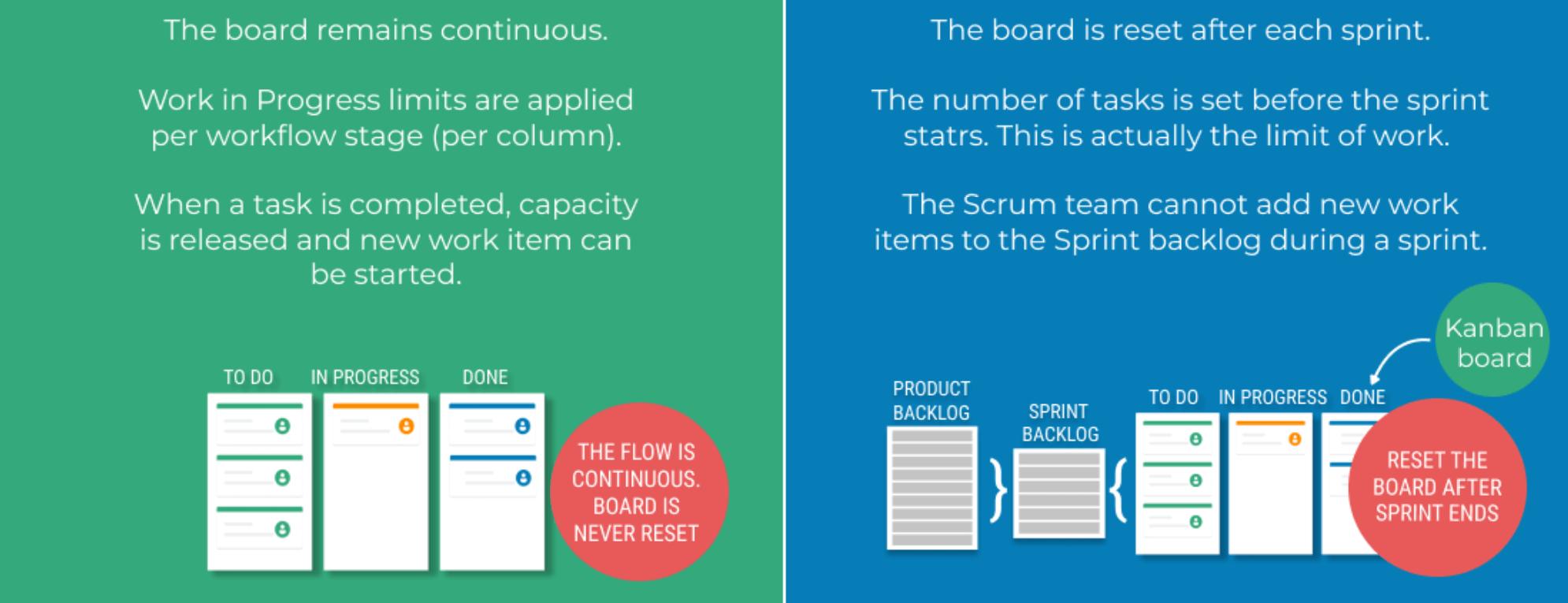 Kanban board vs Scrum board