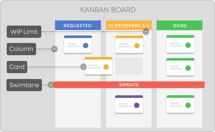 elements of the kanban board including cards, columns and lanes