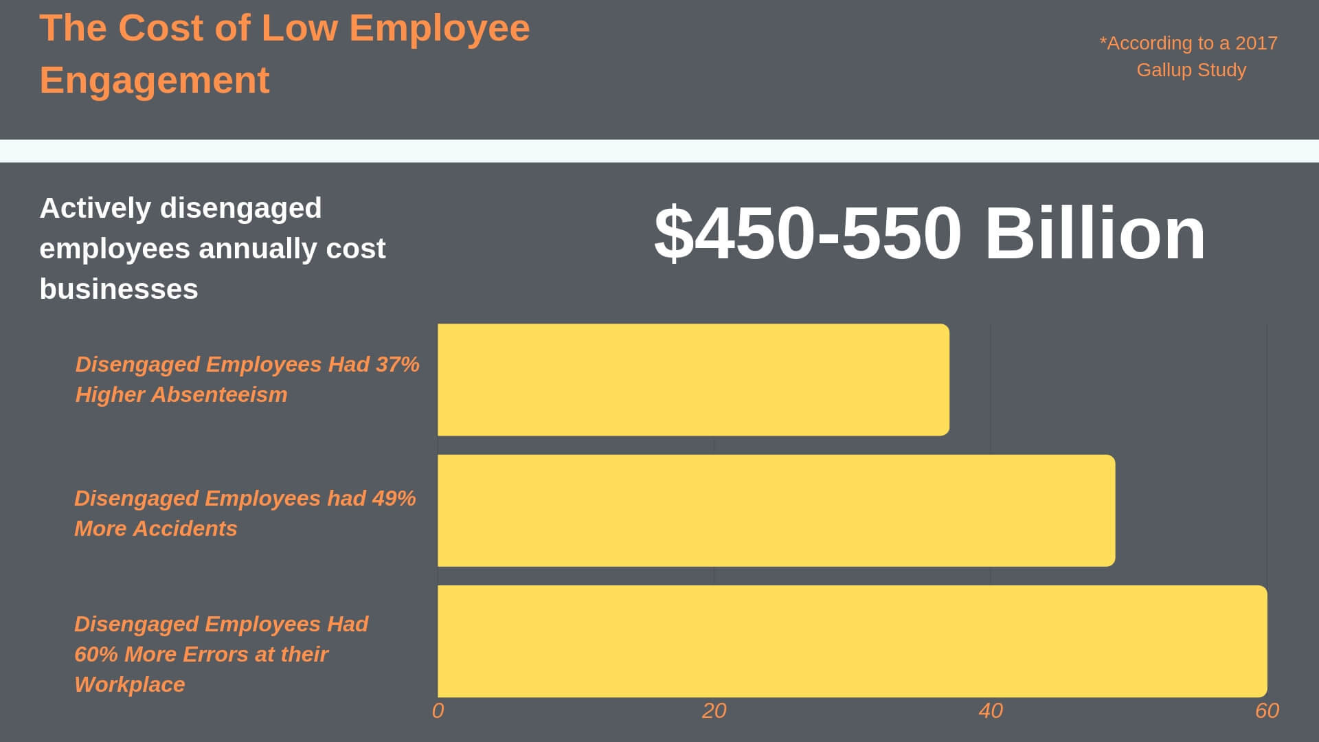the cost of low employee engagement graph