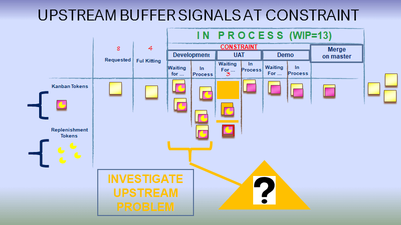 Appearance of upstream flow issue at a constraint buffer