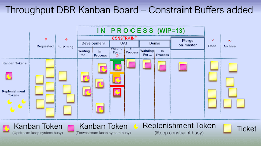 Drum Buffer Rope Kanban board with Explicit constraint Buffer