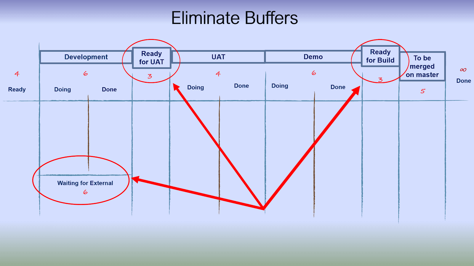 Eliminate buffers from traditional Kanban board