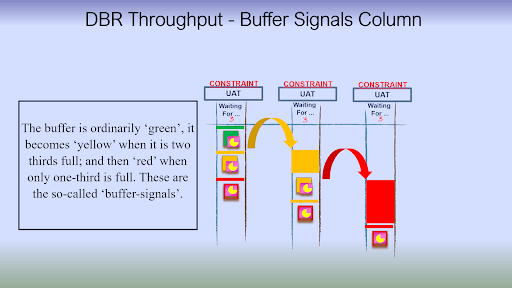 Green, Yellow, & Red Constraint Buffer Column
