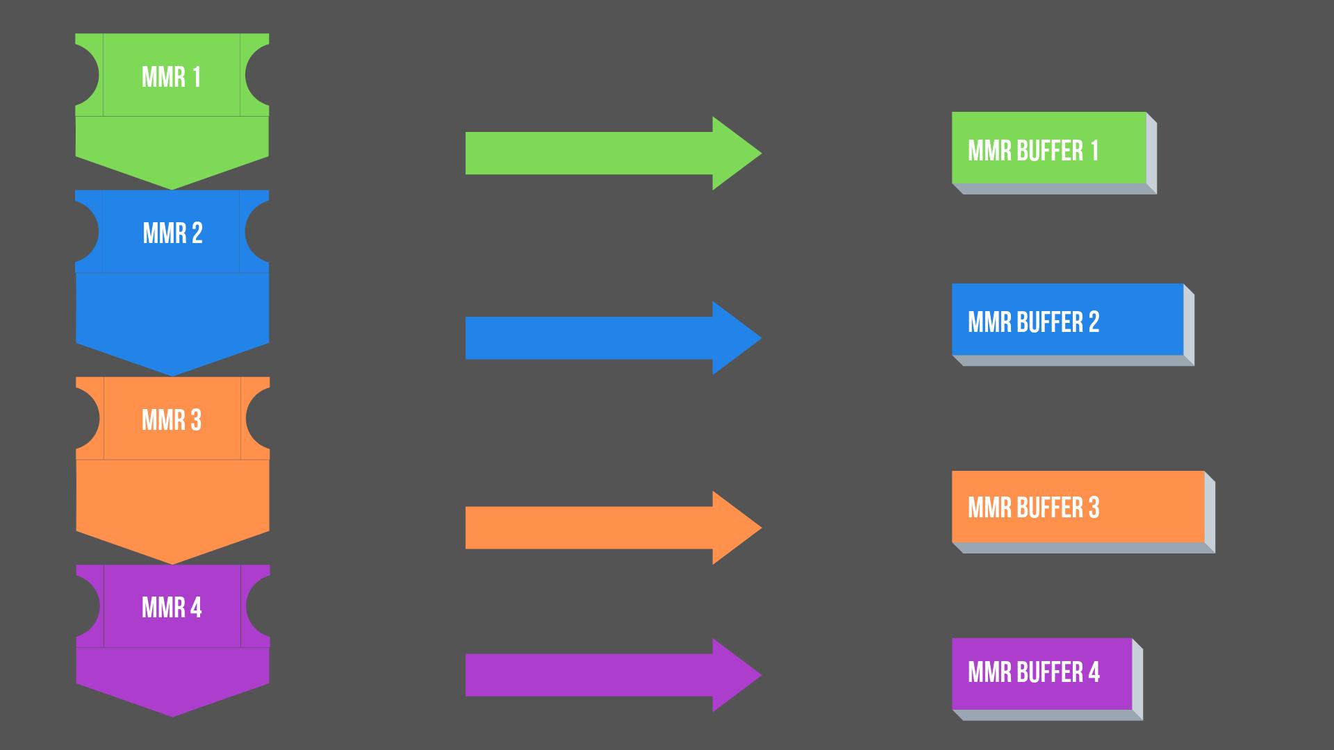 MMR Buffer from Timeflow Kanban