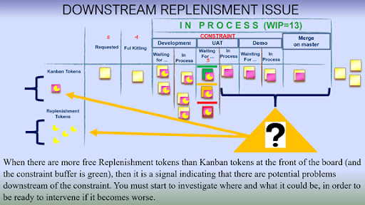 Materialisation of Upstream replenishment issue