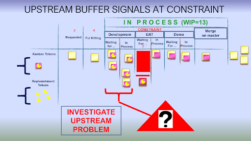 Materialization of an upstream flow issue at constraint buffer
