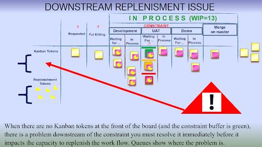 Materialization of replenishment issue identified downstream