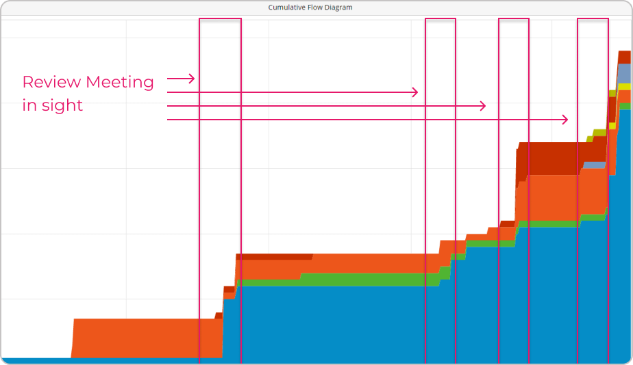 learning from a cumulative flow diagram about how to reduce cycle time
