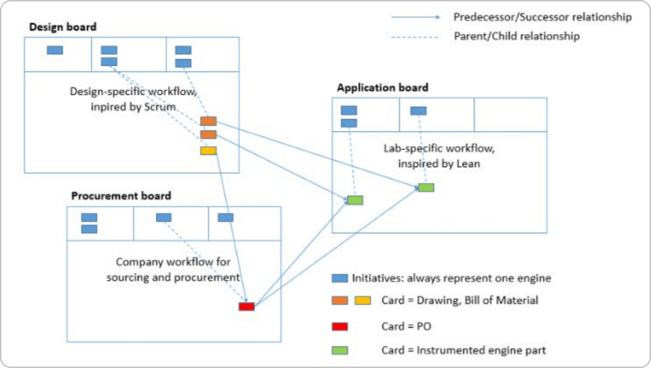 multiple connected Kanban boards visualizing different services and workflows in an organization